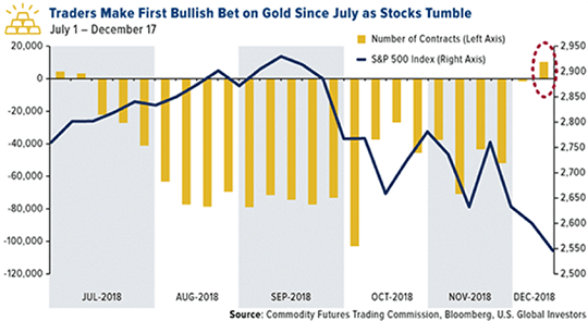 Gold Stocks
