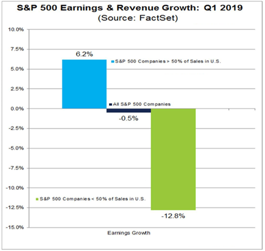 earnings and revenue