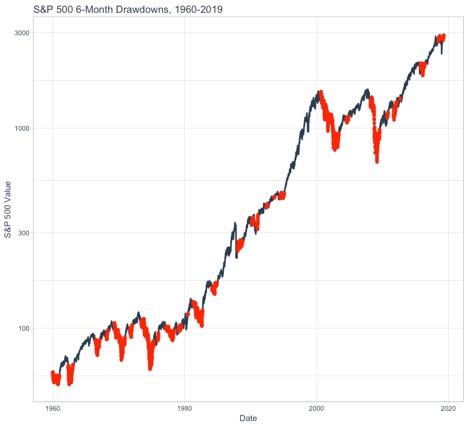 S&P500 6 month