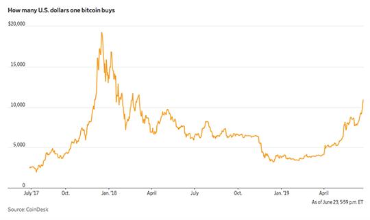 Dollars Bitcoin