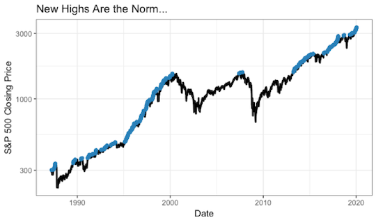 S&P closing price
