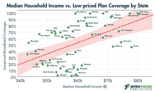 median household