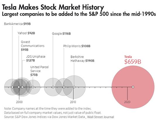 tesla stock market history
