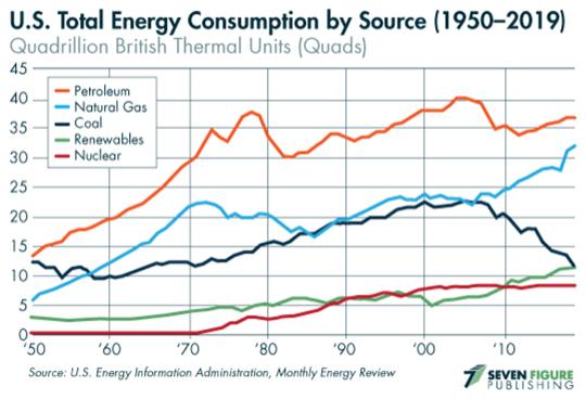 energy consumtion chart