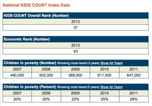 Kids Count, 2012 snapshot