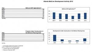 The trend line is moving up for housing starts along the BeltLine. Credit: Atlanta Bureau of Planning