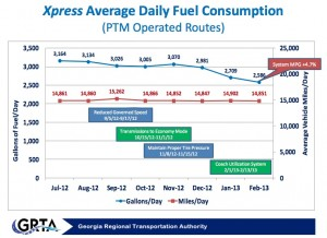 Fuel consumption by the Xpress bus service has decreased since the system took a series of steps to conserve fuel. Credit: GRTA