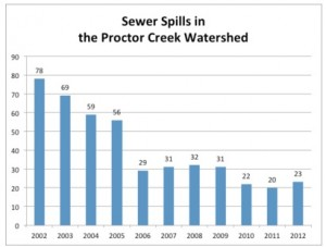 The number of sewage spills in the Proctor Creek watershed has been reduced dramatically through Atlanta's repair of its antiquated sewage system. Credit: City of Atlanta