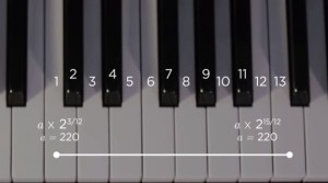 Keys on a board create sounds that can be translated as mathematical equations. Credit: edted.com