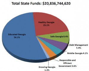 """Georgia spends more than half its annual budget on the """"Educated Georgia"""" slice. Almost 17 percent of """"Educated Georgia"""" goes to the University of Georgia. Credit: Governor's Budget Report, Fiscal Year 2015"""