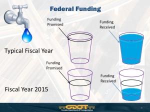 Federal transportation funding slide