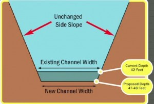 Savannah harbor diagram of channel deepening