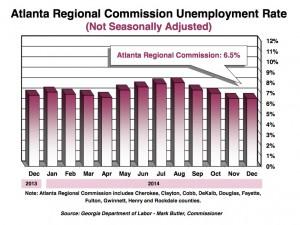 Unemployment rate in metro Atlanta