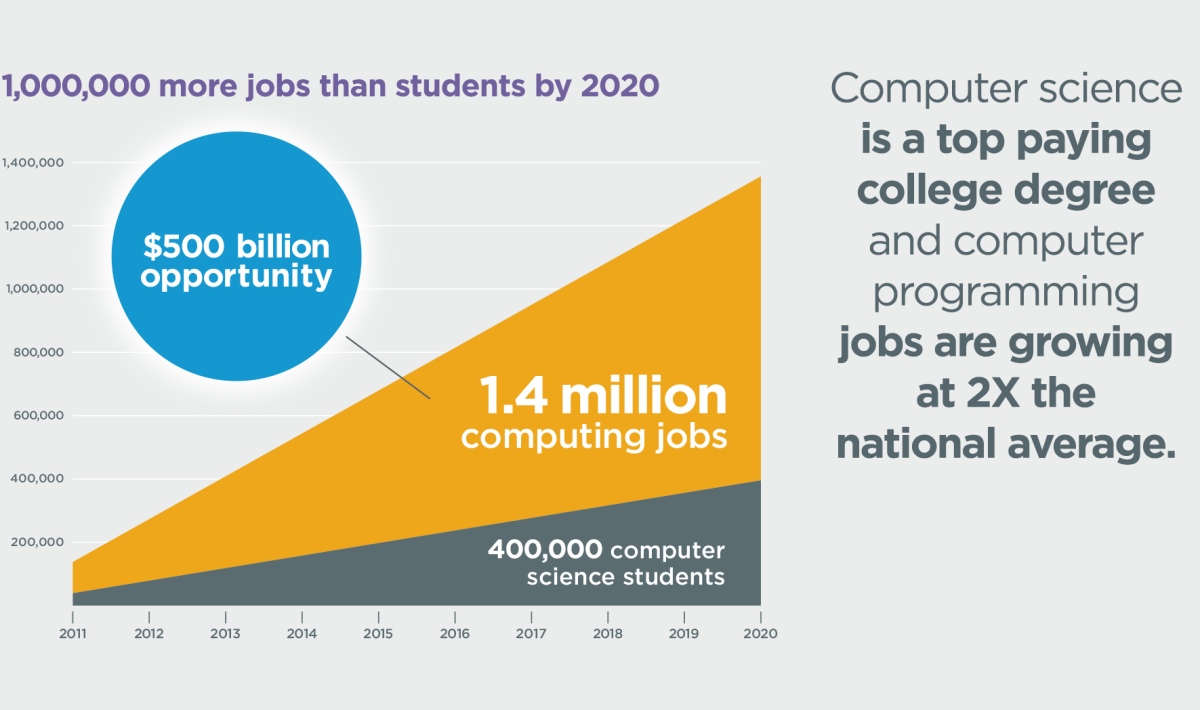 jobs versus students