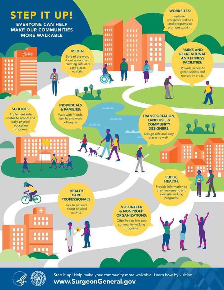 Walking infographic