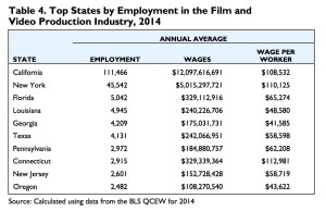 Film industry wages