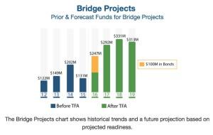 GDOT, bridge projects