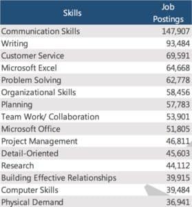 Job skills