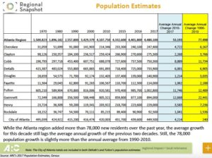 ARC's 2017 population estimates and population as far back as 1970. Credit: ARC