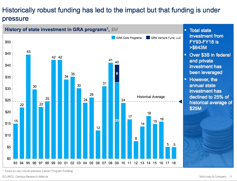 GRA funding