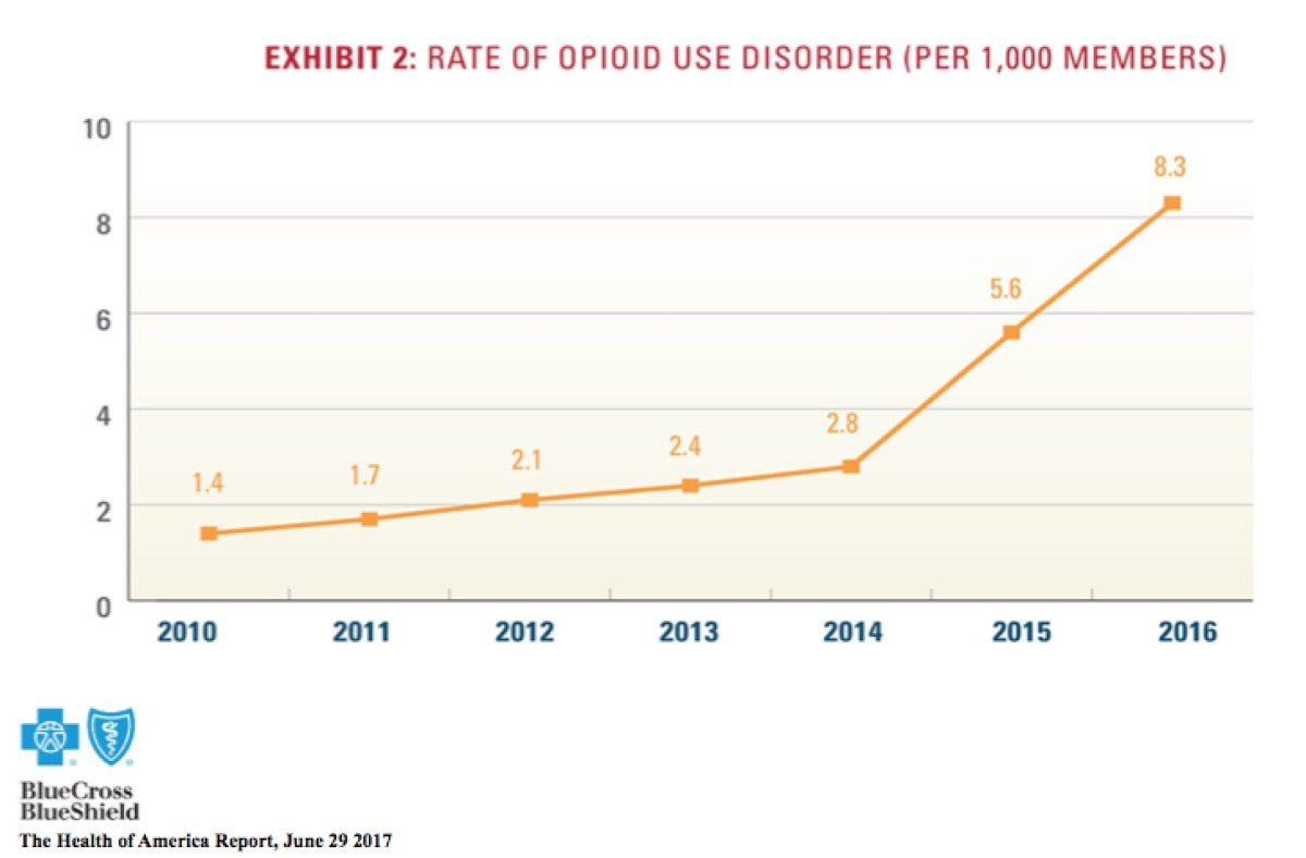 emory, opioid, rate of usage