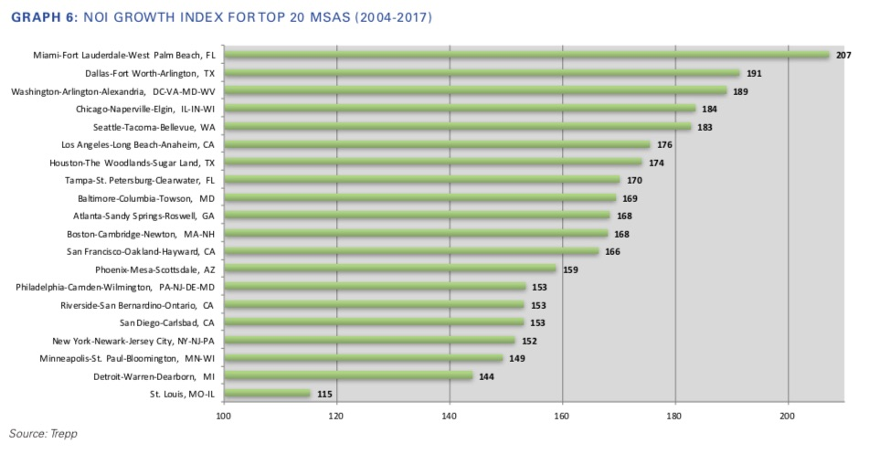 noi growth index, trepp