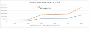 Savannah film, creative sector