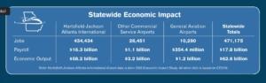 airport economic impact