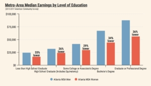gender pay gap, by education