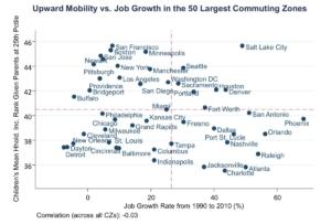 job growth rates, commuting, upward mobility