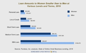 Women business, loan amounts