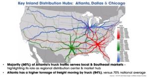 logistics, inland ports
