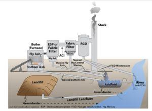 coal ash, coal fired plant