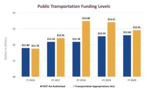 APTA, funding levels