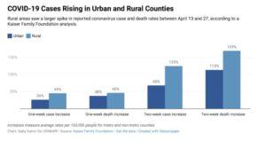rural philanthropy, covid copy