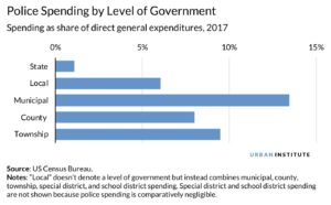 police spending by government