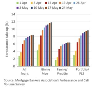forbearance take-up rates