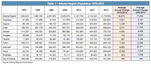 ARC's population report