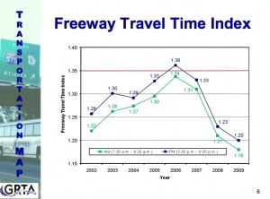 Freeway Travel Time Index