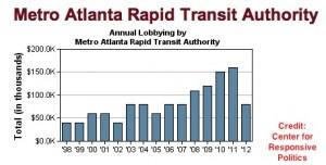 MARTA - Spending on federal lobbying