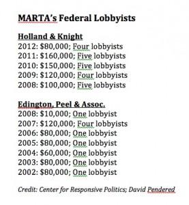 MARTA's federal lobbyists, by year