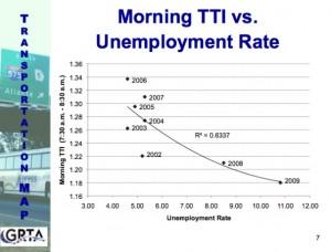 Morning Travel Time Index