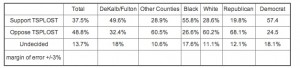 WSB-TV poll results June 29, 2012