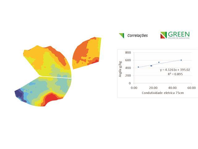 Mapeamento da Condutividade Elétrica - Green - 2