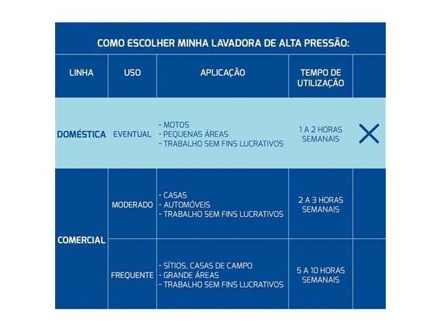 Lavadora de Alta Pressão Tramontina 1500 PSI com Mangueira de 3 metros - 220V - 4