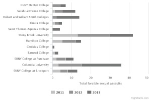 Of the 13 higher education institution in New York currently under review for Title IX violations, Stony Brook has the highest total of reported sexual assaults, while being only the 2nd largest school in terms of enrollment.