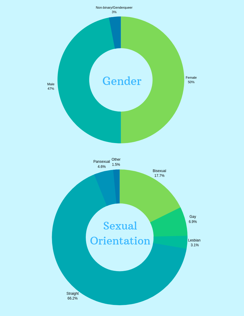 The results are in: 2019 Sex Survey – The Statesman