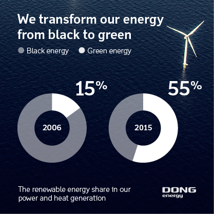How DONG Energy Turned Black Into Green