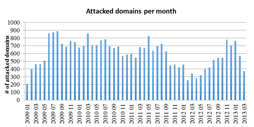 Attacked domains over time