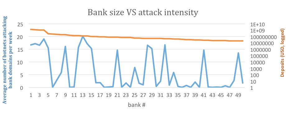 Bank size versus intensity of attacks